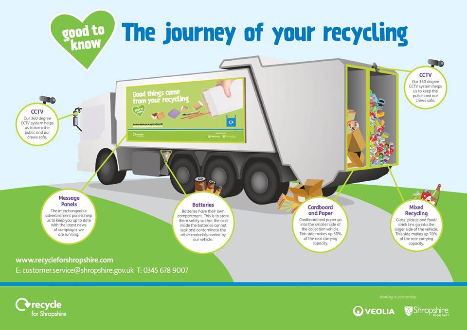 Where Does My Recycling Go Shropshire Council